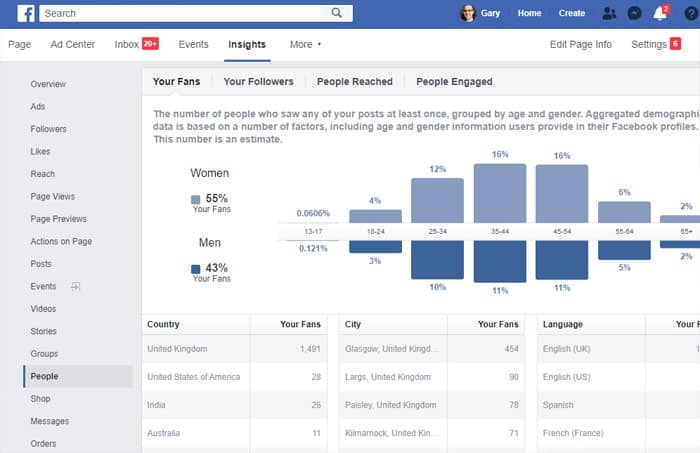 Facebook for beginners - Insights People