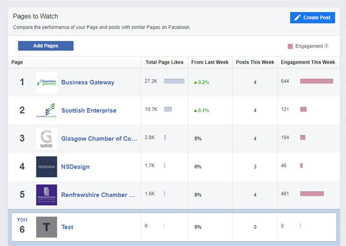 Facebook Pages for beginners - Pages to watch